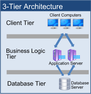 Service models for distributed systems for N tier application architecture